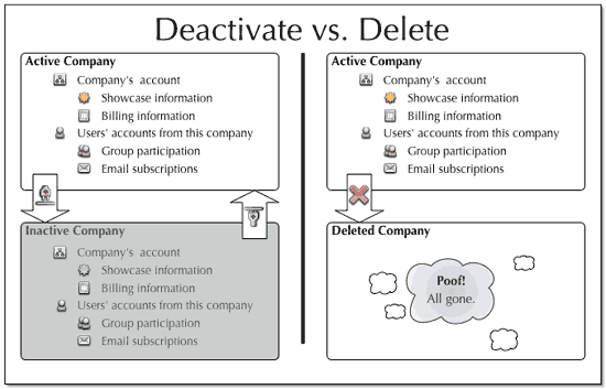 12  Status, Activation and Deletion